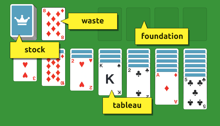 The rules: how to play Solitaire